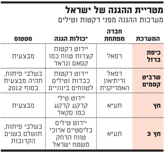 מטריית ההגנה של ישראל